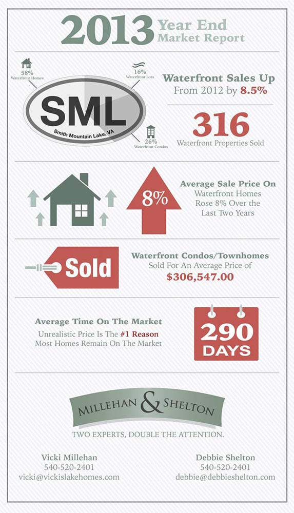 Real Estate Report for Smith Mountain Lake - Market Data Pulled from MLS by Tom and Eric Fansler