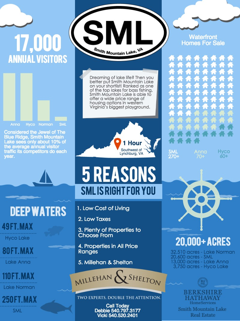 Smith Mountain Lake Outshines Its Closest Sister Lakes!