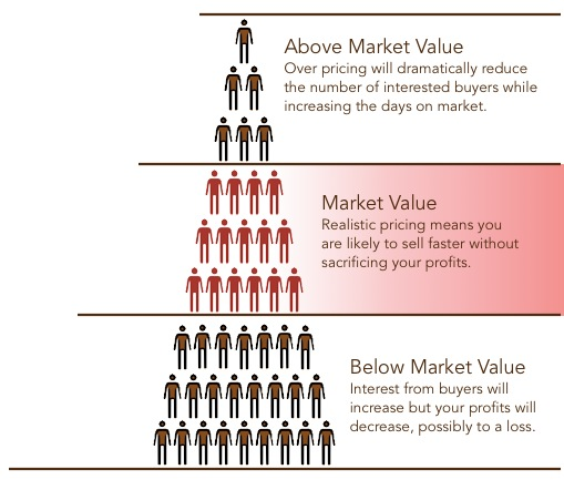 Selling your house or property at the right price for the market is critical.