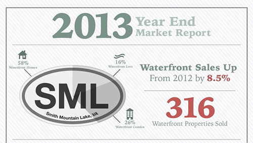 2014 SML Real Estate Market Looks Good